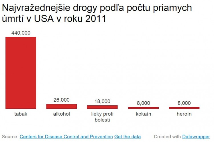 drogy-usa-graf-2011