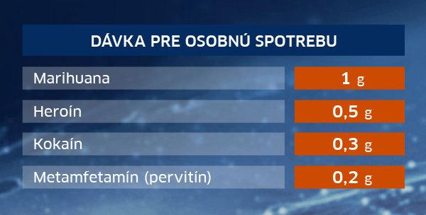 davka-pre-osobnu-spotrebu-drogy-slovensko-2016